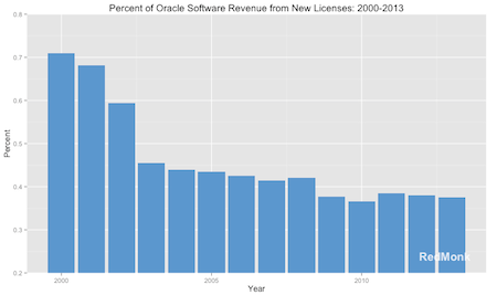 Oracle software revenue - chart by RedMonk
