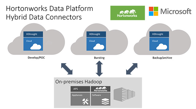 How a hybrid Hortonworks architecture might look. Source: Microsoft