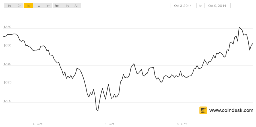 bitcoin price 1010