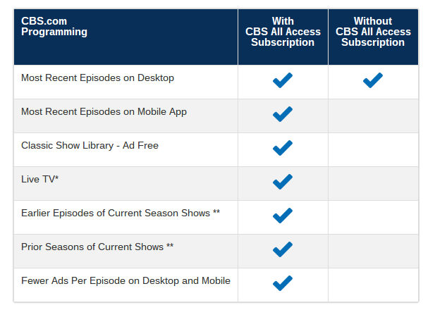 cbs all access features
