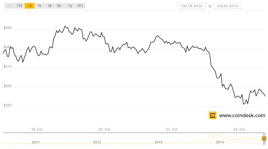 coindesk-bpi-chart (30)
