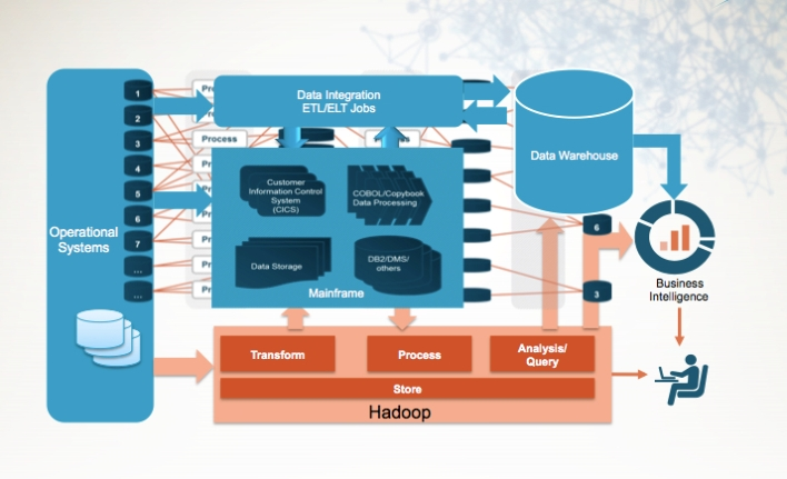 How Lockheed might integrate Hadoop into a mainframe environments, from a presentation Hubbly gave in 2013.