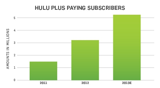 Hulu has been growing its number of paying subscribers, but advertising is playing an important role for the company as well.