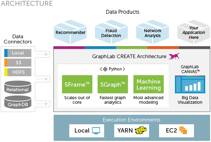 The GraphLab platform, which also now supports Spark as a data source. Source: GraphLab