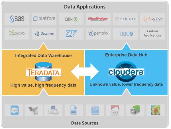 How Teradata and Cloudera are visualizing the partnership. Source; Teradata