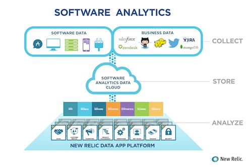 New Relic software analytics infographic