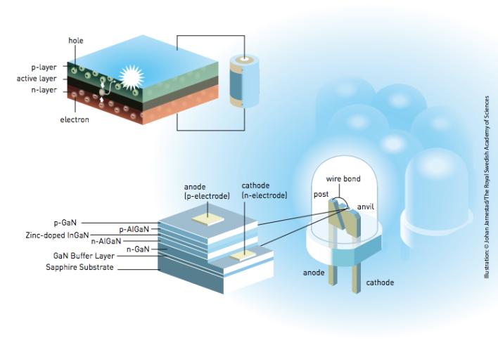 Blue LED diagram, courtesy of the Nobel Foundation.