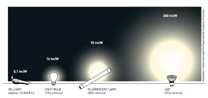 LED comparison, courtesy of the Nobel Foundation.