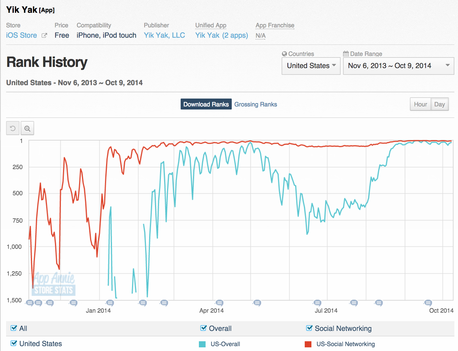 Yik Yak's US iOS app store popularity, according to App Annie, since its inception