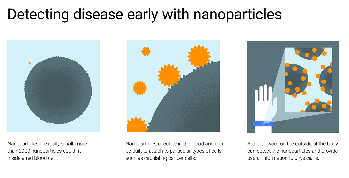 Google's explanation of how the nanoparticles work. Graphic by Google.
