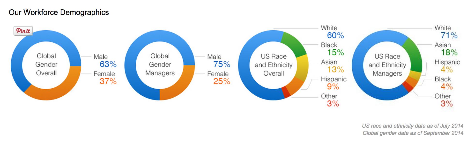 Amazon's employee demographics