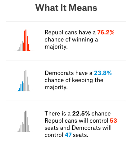 This is all the data most people really need to see. Source: FiveThirtyEight