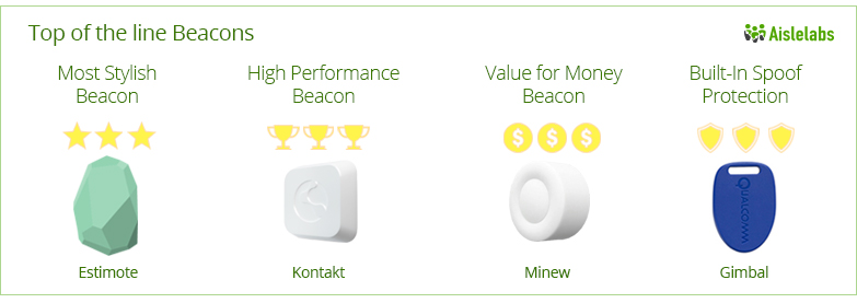 aislelabs-report-ibeacon-top