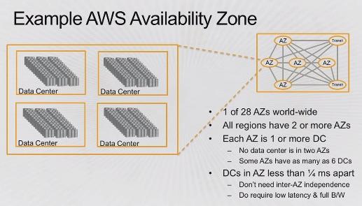 AWS Availability Zone example
