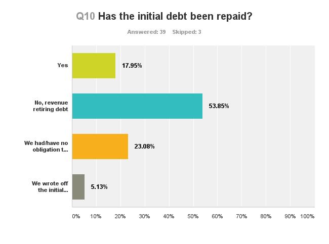 Debt repaid