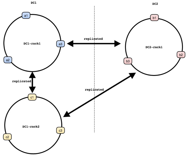 A high-level diagram of a new Netflix failover system called Dynomite.