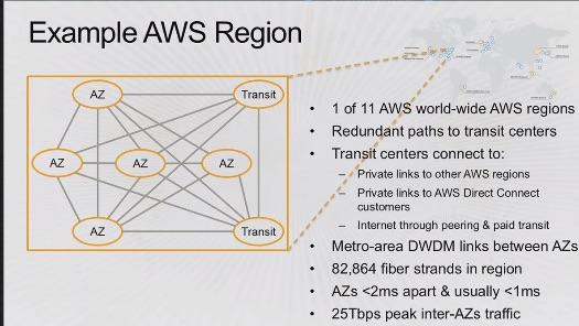 AWS region example