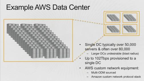Example of AWS data center