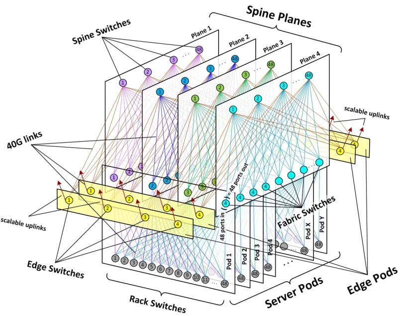 A schematic of  the Facebook data center fabric network topology.