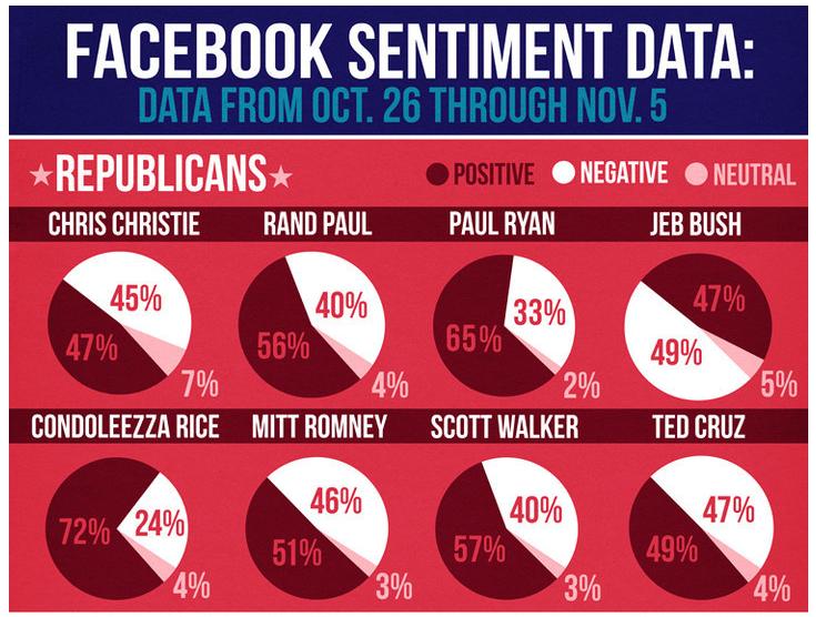 Facebook sentiment data