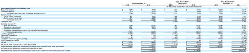 Hortonworks' reported revenue as laid oout in its S-1 filing.