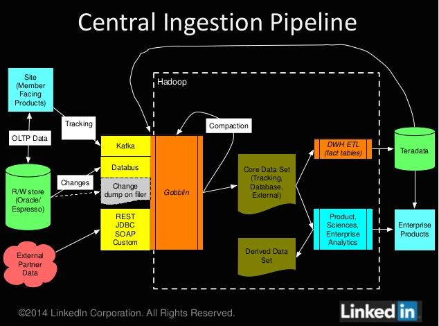 LinkedIn central ingestion pipeline