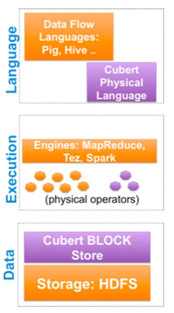 Cubert framework