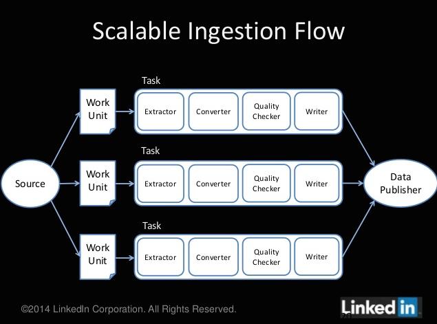 LinkedIn Gobblin scalable ingestion flow