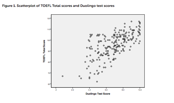 Correlation between Duolingo test scores and TOEFL test scores,