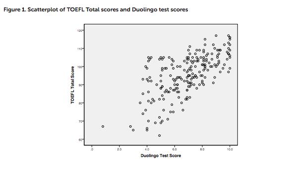 Correlation between Duolingo test scores and TOEFL test scores,