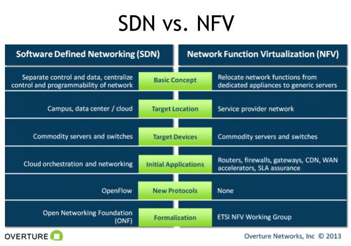 SDN Chart