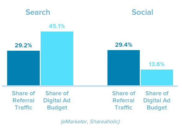 Search vs. social