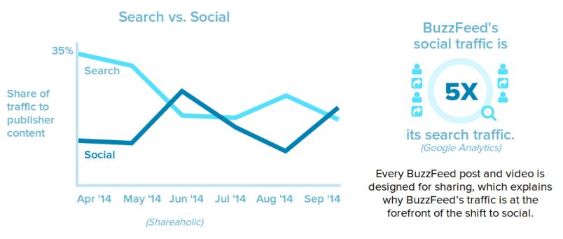 Search vs. Social2