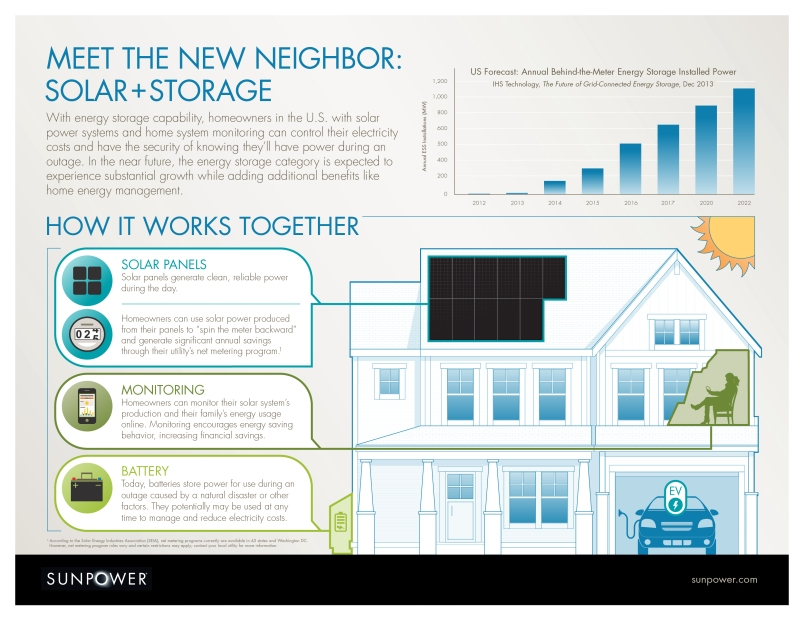 SunPower KB energy storage