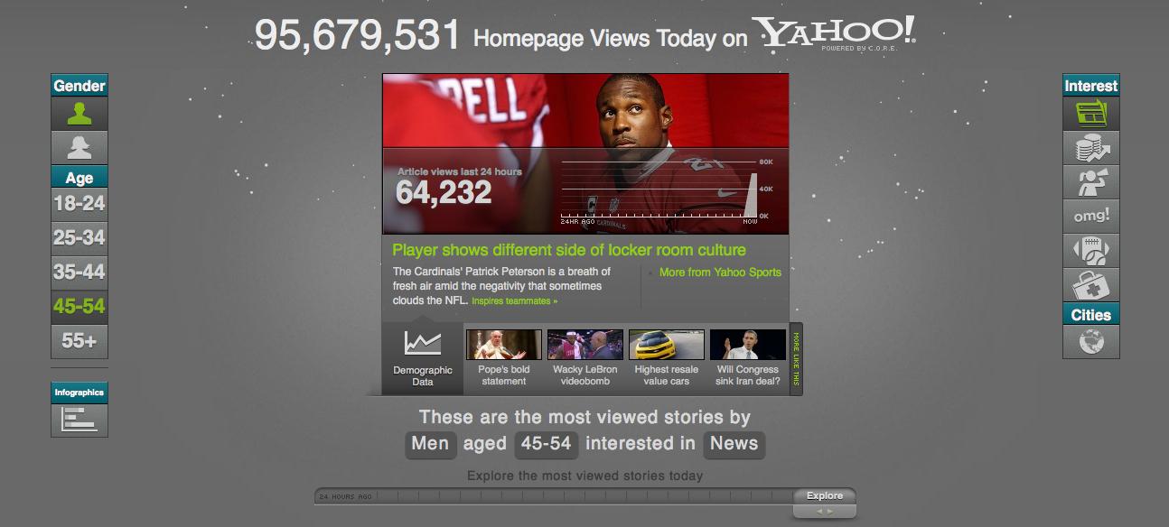 Yahoo's new C.O.R.E. tool lets you see what's trending among different demographics.