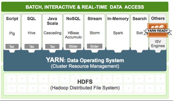 The Hortonworks view of YARN on Hadoop.