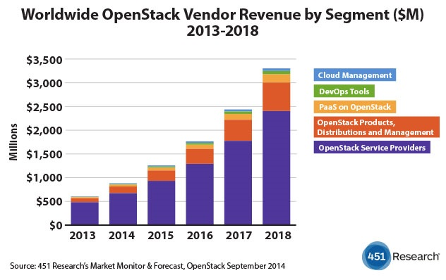 OpenStack Revenue Predition