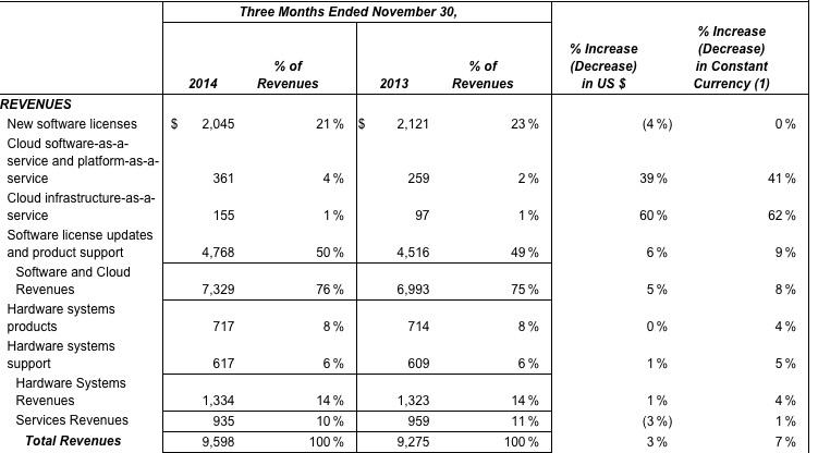 Oracle 2Q FY 2015 earnings