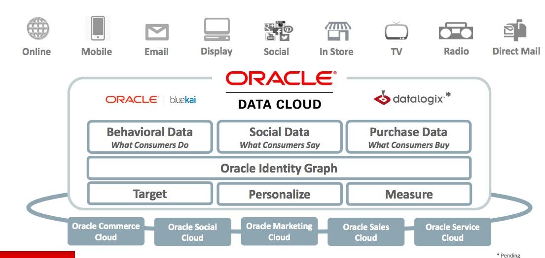 oracle data cloud chart