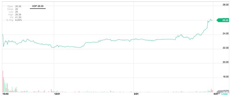 Hortonworks IPO day stock chart