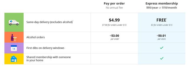 Google Express pricing screenshot