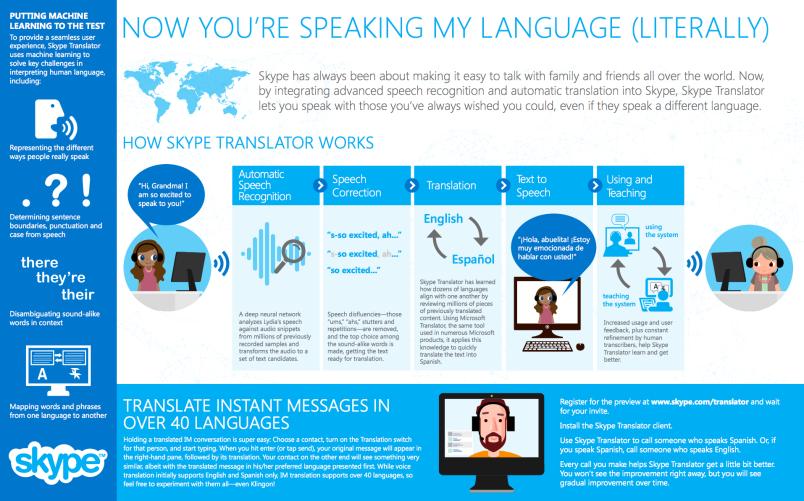 Skype Translator Graphic