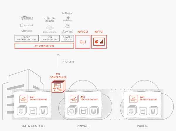 Avi Networks controller