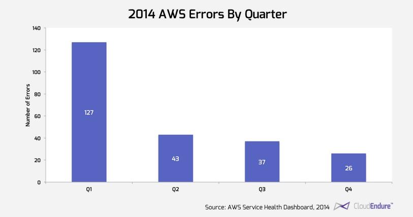 2014 AWS errors by quarter