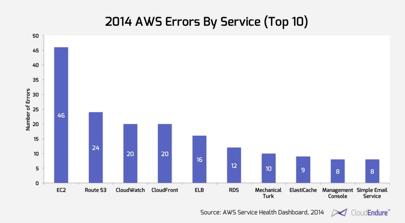 2014 AWS Errors by Service