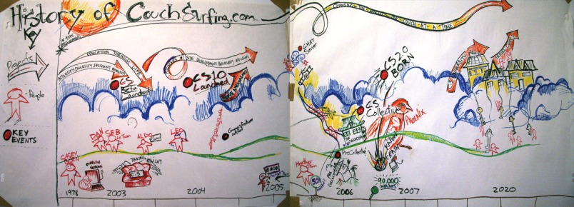 An illustrated history of Couchsurfing with an optimistic future. Drawn years before it received its venture funding