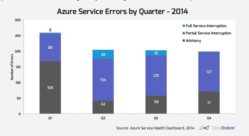 Azure Service Errors 2014 by quarter