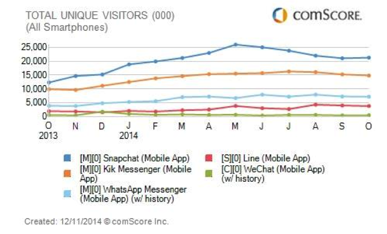 Comscore's Mobile Media Matrix 2015