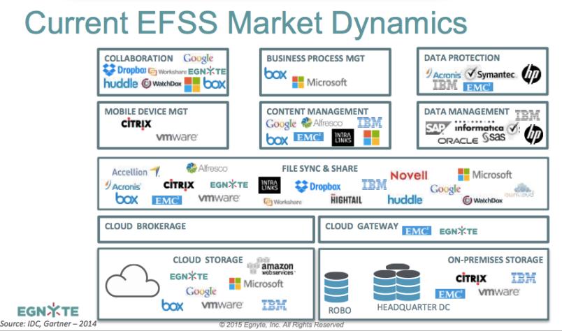 Egnyte EFSS diagram