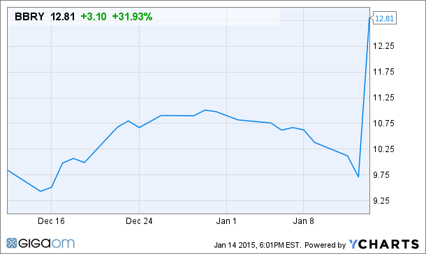 generate_fund_chart
